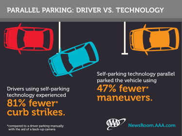 Self-parking